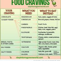 Wellness: What You Should Eat Instead of What You're Craving