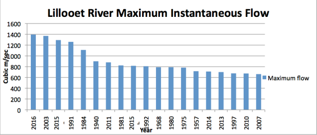 top 20 highest flows ever recorded on the Lillooet River